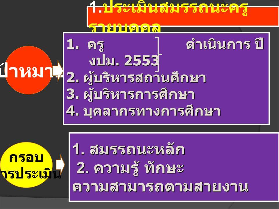  ภาษาไทย 31,282  ภาษาอังกฤษ 21,455  วิทยาศาสตร์ 27,811  คณิตศาสตร์ 18,210  สังคมศึกษา 32,036 ครูเริ่มดำเนินการ 5 กลุ่มสาระ ปีงบประมาณ 2553 ดังนี้ รวมปีงบประมาณ 2553 จำนวน 130,794 คน
