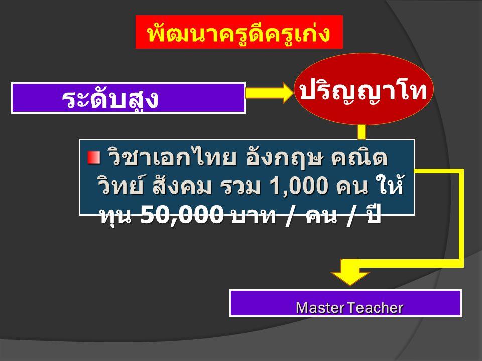 ระดับสูง ปริญญาโท วิชาเอกไทย อังกฤษ คณิต วิทย์ สังคม รวม 1,000 คน ให้ ทุน 50,000 บาท / คน / ปี วิชาเอกไทย อังกฤษ คณิต วิทย์ สังคม รวม 1,000 คน ให้ ทุน