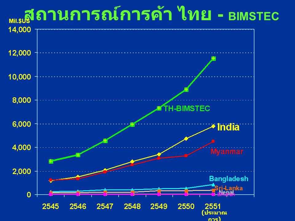 สถานการณ์การค้า ไทย - BIMSTEC Mil.$US ( ประมาณ การ )