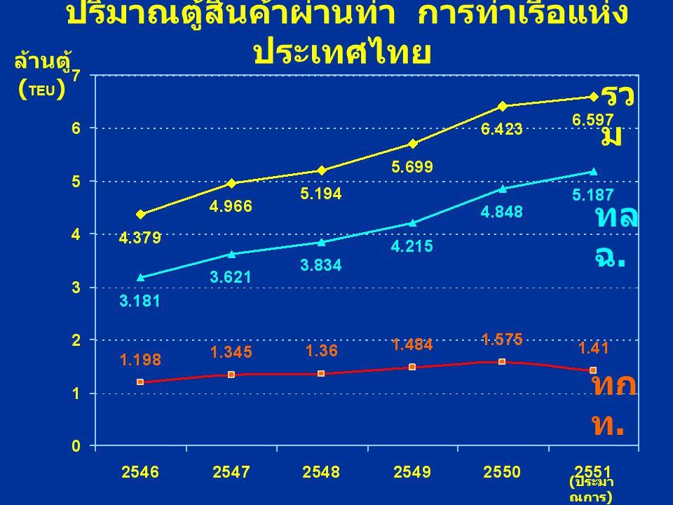 ปริมาณตู้สินค้าผ่านท่า การท่าเรือแห่ง ประเทศไทย ล้านตู้ ( TEU ) ( ประมา ณการ ) รว ม ทล ฉ. ทก ท.