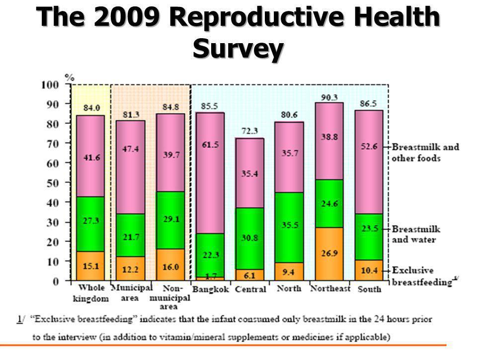 เหตุผลการไม่สามารถเลี้ยงลูก ด้วยนมแม่ ที่มา : The 2009 Reproductive Health Survey โดย สำนักงานสถิติแห่งชาติ