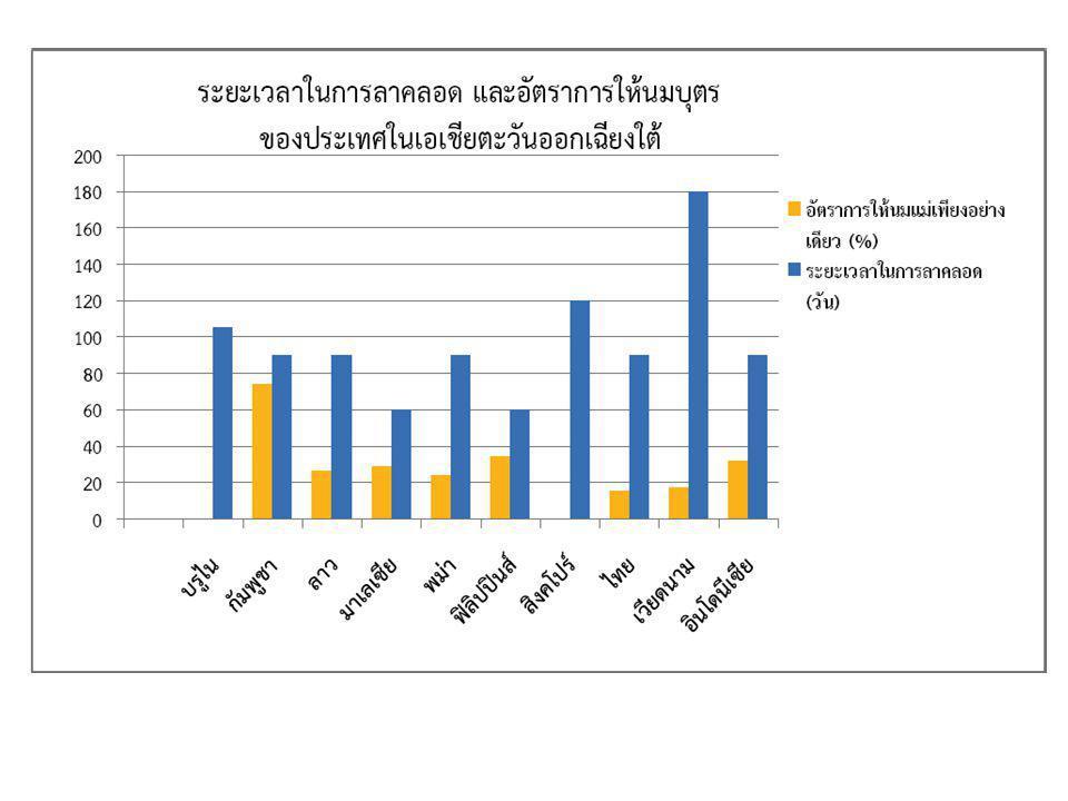 การจ่ายค่าจ้างในช่วงการลาคลอด ของประเทศในอาเซียน
