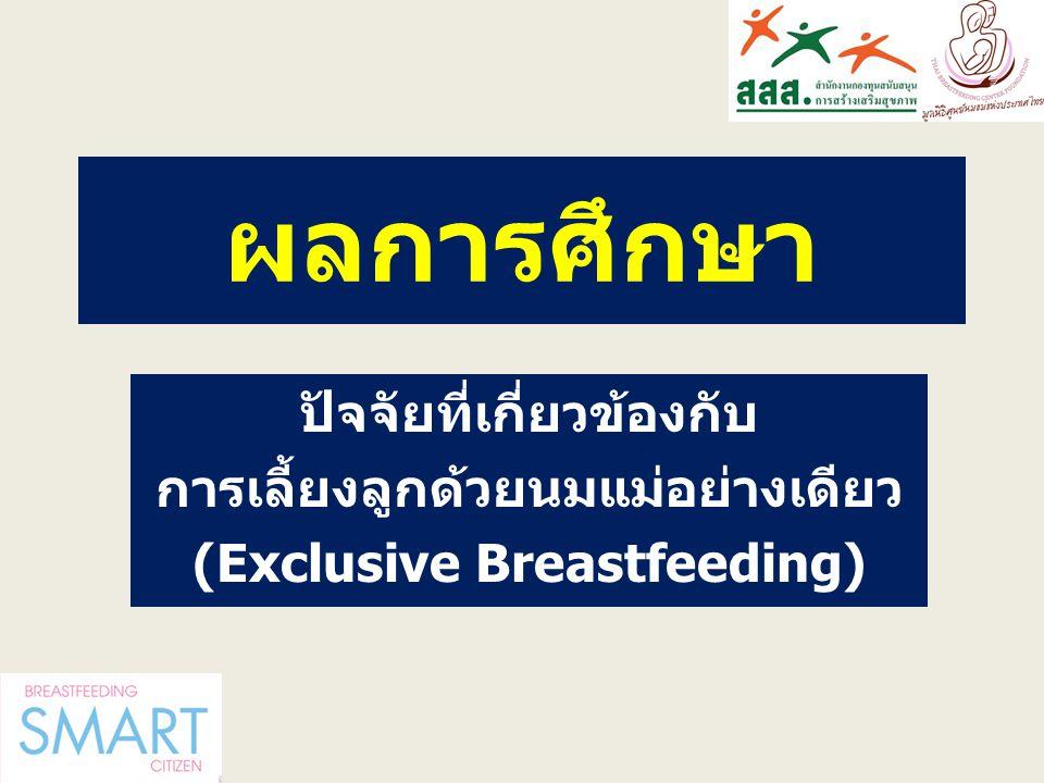 ผลการศึกษา ปัจจัยที่เกี่ยวข้องกับ การเลี้ยงลูกด้วยนมแม่อย่างเดียว (Exclusive Breastfeeding)