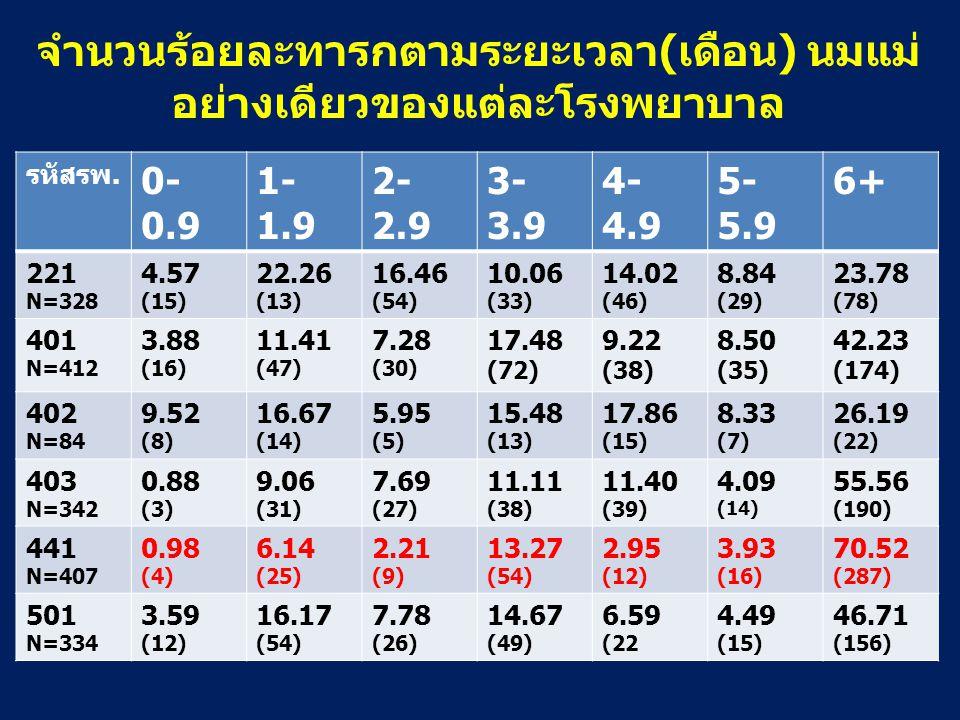 จำนวนร้อยละทารกตามระยะเวลา(เดือน) นมแม่ อย่างเดียวของแต่ละโรงพยาบาล รหัสรพ. 0- 0.9 1- 1.9 2- 2.9 3- 3.9 4- 4.9 5- 5.9 6+ 221 N=328 4.57 (15) 22.26 (13