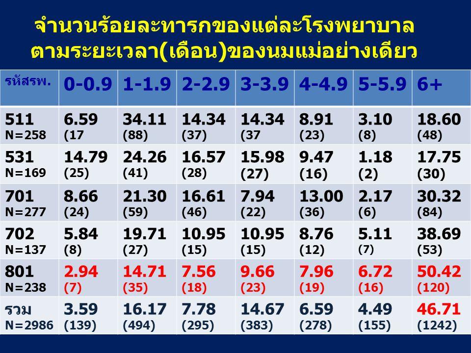 จำนวนร้อยละทารกของแต่ละโรงพยาบาล ตามระยะเวลา(เดือน)ของนมแม่อย่างเดียว รหัสรพ. 0-0.91-1.92-2.93-3.94-4.95-5.96+ 511 N=258 6.59 (17 34.11 (88) 14.34 (37