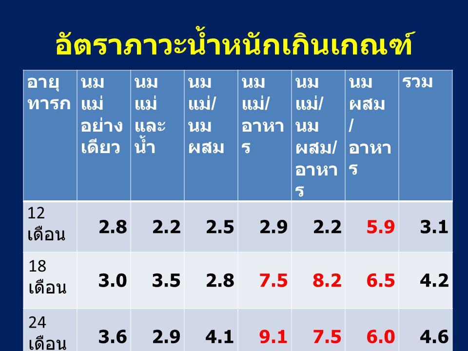 อัตราภาวะน้ำหนักเกินเกณฑ์ อายุ ทารก นม แม่ อย่าง เดียว นม แม่ และ น้ำ นม แม่ / นม ผสม นม แม่ / อาหา ร นม แม่ / นม ผสม / อาหา ร นม ผสม / อาหา ร รวม 12