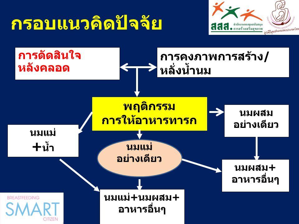 WBW 2013(1-7August) รวมพลังช่วยเด็กไทยให้ได้กินนมแม่
