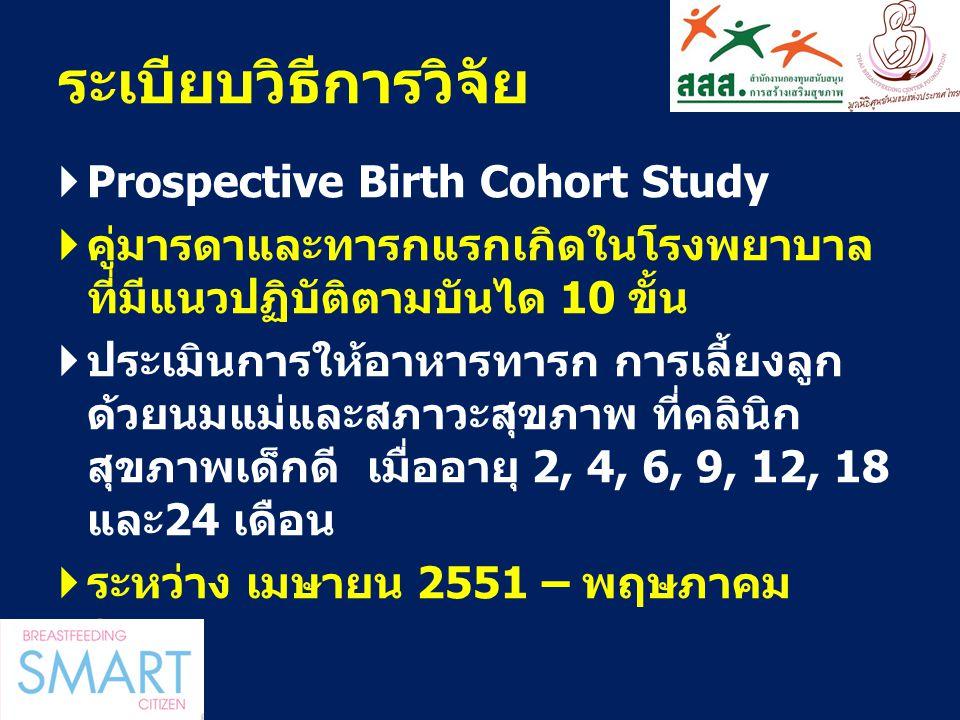 ระเบียบวิธีการวิจัย  Prospective Birth Cohort Study  คู่มารดาและทารกแรกเกิดในโรงพยาบาล ที่มีแนวปฏิบัติตามบันได 10 ขั้น  ประเมินการให้อาหารทารก การเ