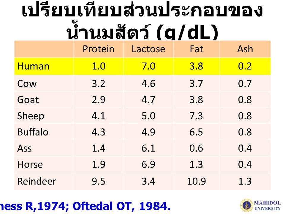 เปรียบเทียบส่วนประกอบของ น้ำนมสัตว์ (g/dL) ProteinLactoseFatAsh Human1.07.03.80.2 Cow3.24.63.70.7 Goat2.94.73.80.8 Sheep4.15.07.30.8 Buffalo4.34.96.50.8 Ass1.46.10.60.4 Horse1.96.91.30.4 Reindeer9.53.410.91.3 Jenness R,1974; Oftedal OT, 1984.