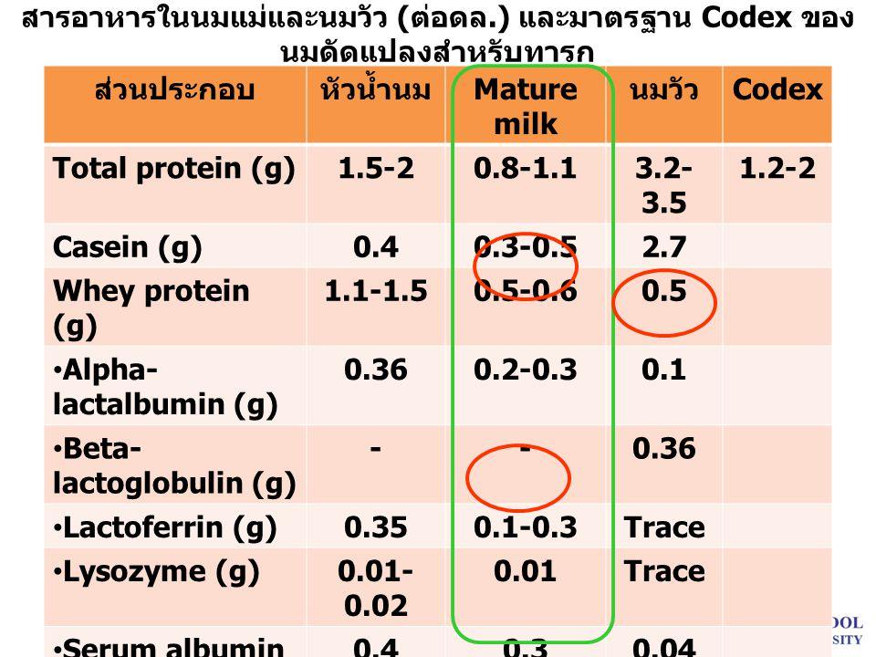 สารอาหารในนมแม่และนมวัว ( ต่อดล.) และมาตรฐาน Codex ของ นมดัดแปลงสำหรับทารก ส่วนประกอบหัวน้ำนม Mature milk นมวัว Codex Total protein (g)1.5-20.8-1.13.2- 3.5 1.2-2 Casein (g)0.40.3-0.52.7 Whey protein (g) 1.1-1.50.5-0.60.5 Alpha- lactalbumin (g) 0.360.2-0.30.1 Beta- lactoglobulin (g) --0.36 Lactoferrin (g)0.350.1-0.3Trace Lysozyme (g)0.01- 0.02 0.01Trace Serum albumin (g) 0.40.30.04 sIgA (g)0.2-1.20.05-0.10.003 IgM (g)0.0020.0010.006 IgG (g)0.0010.0050.003 Non-protein N (g) 0.050.0450.02