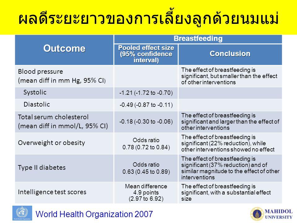 ผลดีระยะยาวของการเลี้ยงลูกด้วยนมแม่Outcome Breastfeeding Pooled effect size (95% confidence interval ) Conclusion Blood pressure (mean diff in mm Hg, 95% CI ) The effect of breastfeeding is significant, but smaller than the effect of other interventions Systolic -1.21 (-1.72 to -0.70) Diastolic -0.49 (-0.87 to -0.11) Total serum cholesterol (mean diff in mmol/L, 95% CI) -0.18 (-0.30 to -0.06) The effect of breastfeeding is significant and larger than the effect of other interventions Overweight or obesity Odds ratio 0.78 (0.72 to 0.84) The effect of breastfeeding is significant (22% reduction), while other interventions showed no effect Type II diabetes Odds ratio 0.63 (0.45 to 0.89) The effect of breastfeeding is significant (37% reduction) and of similar magnitude to the effect of other interventions Intelligence test scores Mean difference 4.9 points (2.97 to 6.92) The effect of breastfeeding is significant, with a substantial effect size World Health Organization 2007