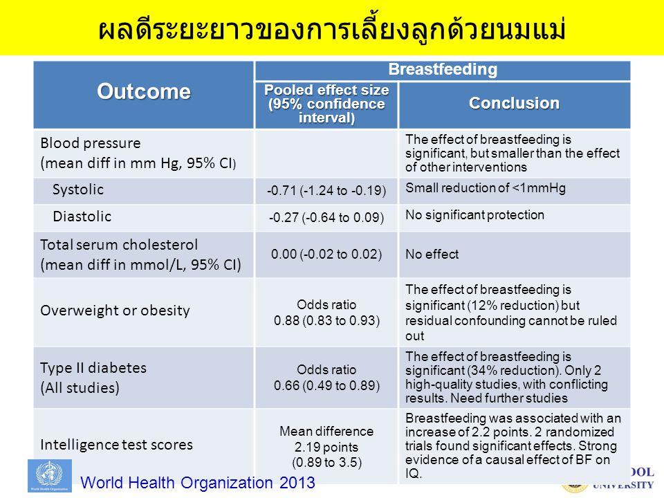 ผลดีระยะยาวของการเลี้ยงลูกด้วยนมแม่Outcome Breastfeeding Pooled effect size (95% confidence interval ) Conclusion Blood pressure (mean diff in mm Hg, 95% CI ) The effect of breastfeeding is significant, but smaller than the effect of other interventions Systolic -0.71 (-1.24 to -0.19) Small reduction of <1mmHg Diastolic -0.27 (-0.64 to 0.09) No significant protection Total serum cholesterol (mean diff in mmol/L, 95% CI) 0.00 (-0.02 to 0.02)No effect Overweight or obesity Odds ratio 0.88 (0.83 to 0.93) The effect of breastfeeding is significant (12% reduction) but residual confounding cannot be ruled out Type II diabetes (All studies) Odds ratio 0.66 (0.49 to 0.89) The effect of breastfeeding is significant (34% reduction).