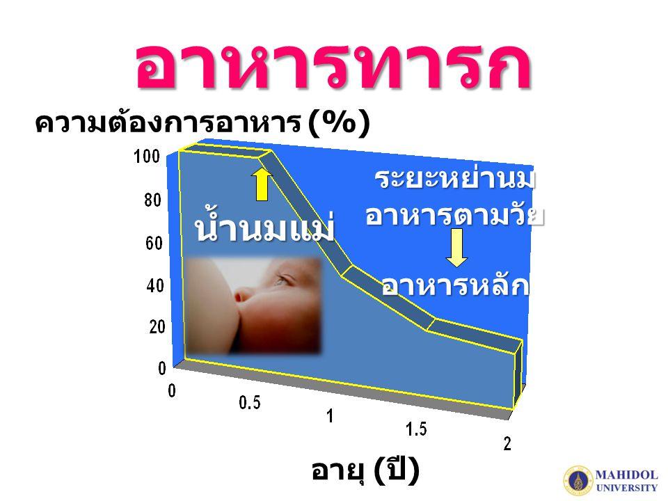 อาหารทารก ความต้องการอาหาร (%) อายุ ( ปี ) น้ำนมแม่ ระยะหย่านมอาหารตามวัยอาหารหลัก