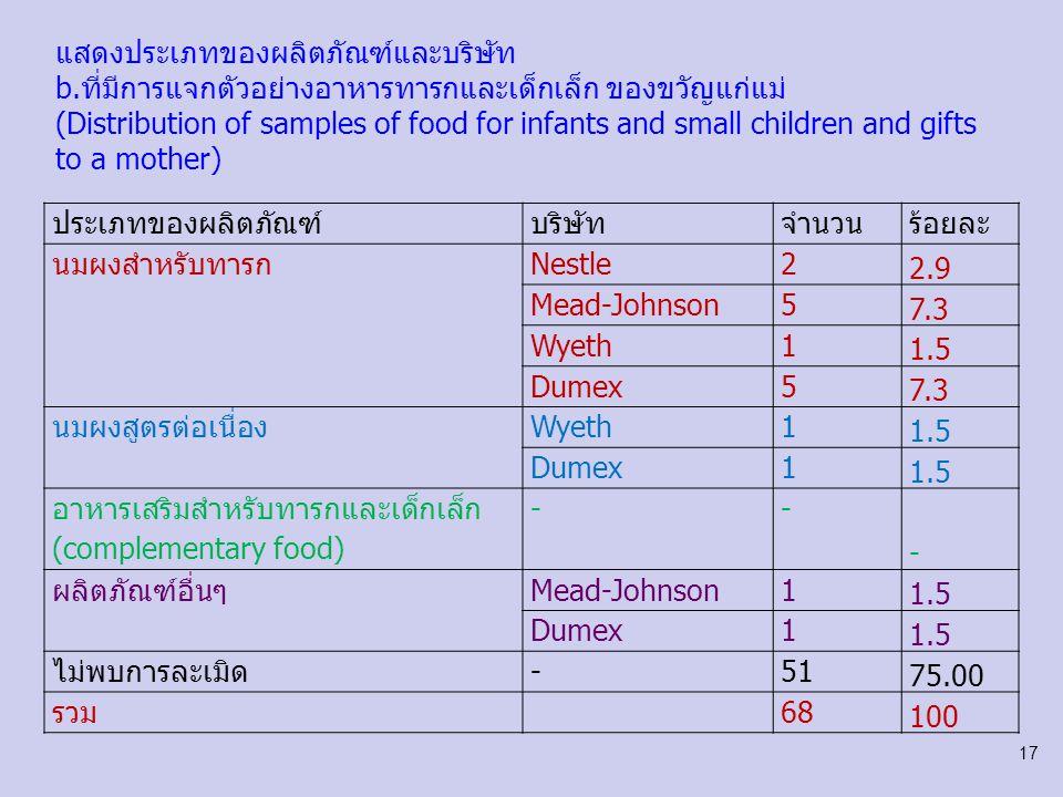ประเภทของผลิตภัณฑ์บริษัทจำนวนร้อยละ นมผงสำหรับทารกNestle11.5 Mead-Johnson22.9 Wyeth11.5 นมผงสูตรต่อเนื่อง (follow up formula)Nestle11.5 อาหารเสริมสำหรับทารกและเด็กเล็ก (complementary food) --- ผลิตภัณฑ์อื่นๆ--- ไม่พบการละเมิด-6392.6 รวม68100 แสดงประเภทของผลิตภัณฑ์และบริษัทที่ C.พนักงานการตลาดติดต่อหญิงมีครรภ์ แม่ และครอบครัวโดยตรง Marketing personals make a direct contact with a pregnant woman, a mother and their families 18