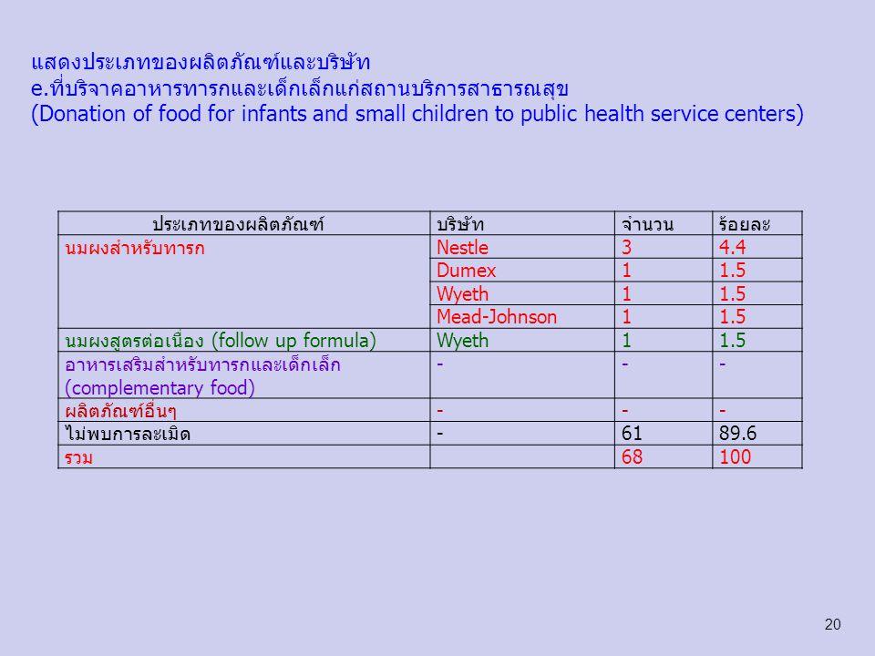 แสดงประเภทของผลิตภัณฑ์และบริษัท f.ให้ตัวอย่างอาหารทารกและเด็กเล็กแก่บุคลากรสาธารณสุข (Giving samples of food for infants and small children to public health officials ประเภทของผลิตภัณฑ์บริษัทจำนวนร้อยละ นมผงสำหรับทารกNestle22.9 Mead-Johnson22.9 Dumex11.5 นมผงสูตรต่อเนื่อง (follow up formula)Mead-Johnson11.5 อาหารเสริมสำหรับทารกและเด็กเล็ก (complementary food) --- ผลิตภัณฑ์อื่นๆ--- ไม่พบการละเมิด-6291.2 รวม68100 21