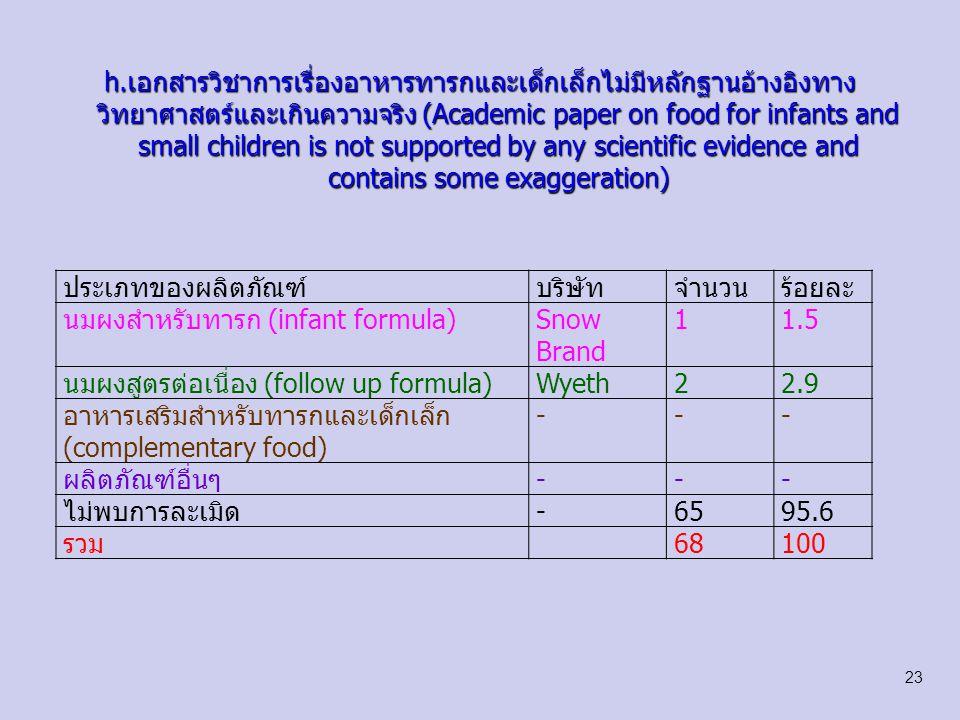 i.ฉลากของผลิตภัณฑ์อาหารทารกและเด็กเล็กแสดงรูปภาพของทารกหรือ ข้อความที่ชักจูงให้ใช้สินค้า(Labels of food for infants and small children feature pictures of infants or persuasive message ประเภทของผลิตภัณฑ์บริษัทจำนวนร้อยละ นมผงสำหรับทารกDumex22.9 Mead-Johnson11.5 นมผงสูตรต่อเนื่องNestle11.5 Wyeth22.9 Dumex11.5 อาหารเสริมสำหรับทารกและเด็กเล็ก (complementary food) Nestle11.5 ผลิตภัณฑ์อื่นๆNestle11.5 Dumex11.5 ไม่พบการละเมิด-5885.2 รวม68100 24