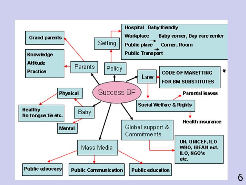 Development the Code In Thailand International Code of Marketing of Breast-Milk Substitutes, WHA 34, 1981 ' หลักเกณฑ์ว่าด้วยการโฆษณาและจำหน่าย อาหารทดแทนนมแม่และ ผลิตภัณฑ์ที่เกี่ยวข้อง ' กรมอนามัย กระทรวง สาธารณสุข 2524 ปรับปรุงใหม่ ปี 2551 Voluntary or Agreement Basis 7