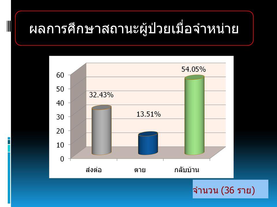 จำนวน (36 ราย) ผลการศึกษาสถานะผู้ป่วยเมื่อจำหน่าย