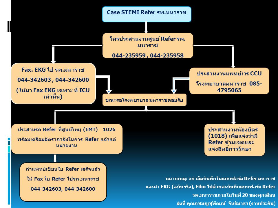 Case STEMI Refer รพ.มหาราช โทรประสานงานศูนย์ Refer รพ. มหาราช 044-235959, 044-235958 Fax. EKG ไป รพ.มหาราช 044-342603, 044-342600 (ให้มา Fax EKG เฉพาะ