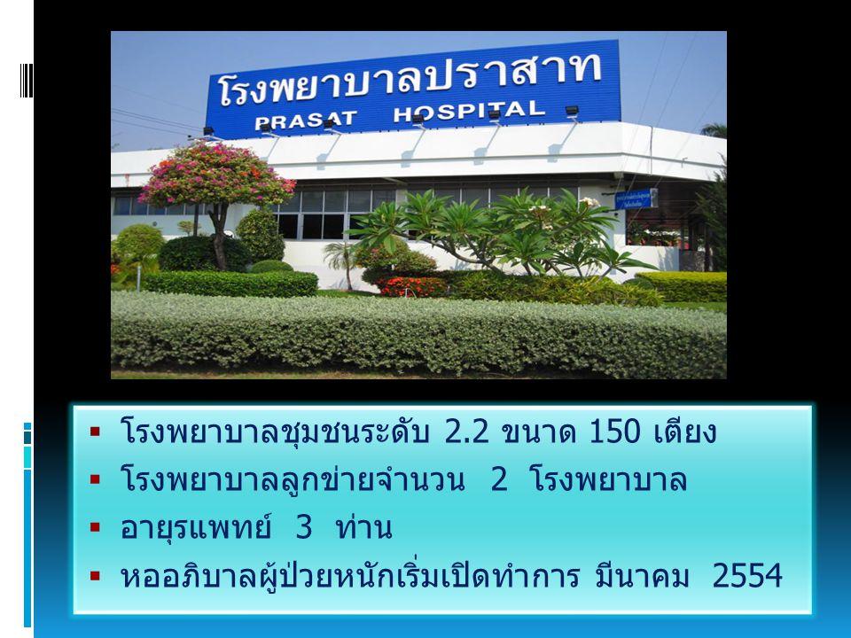  โรงพยาบาลชุมชนระดับ 2.2 ขนาด 150 เตียง  โรงพยาบาลลูกข่ายจำนวน 2 โรงพยาบาล  อายุรแพทย์ 3 ท่าน  หออภิบาลผู้ป่วยหนักเริ่มเปิดทำการ มีนาคม 2554