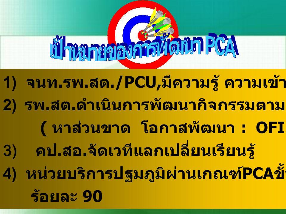 1) จนท. รพ. สต./PCU, มีความรู้ ความเข้าใจ PCA เน้น หมวด P, 3, 6 2) 2) รพ. สต. ดำเนินการพัฒนากิจกรรมตามขั้นตอนและประเมิน ADLI ( หาส่วนขาด โอกาสพัฒนา :