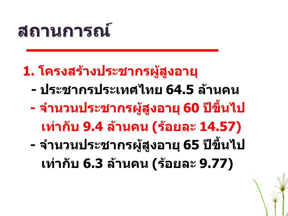 สถานการณ์ 1. โครงสร้างประชากรผู้สูงอายุ - ประชากรประเทศไทย 64.5 ล้านคน - จำนวนประชากรผู้สูงอายุ 60 ปีขึ้นไป เท่ากับ 9.4 ล้านคน (ร้อยละ 14.57) - จำนวนป