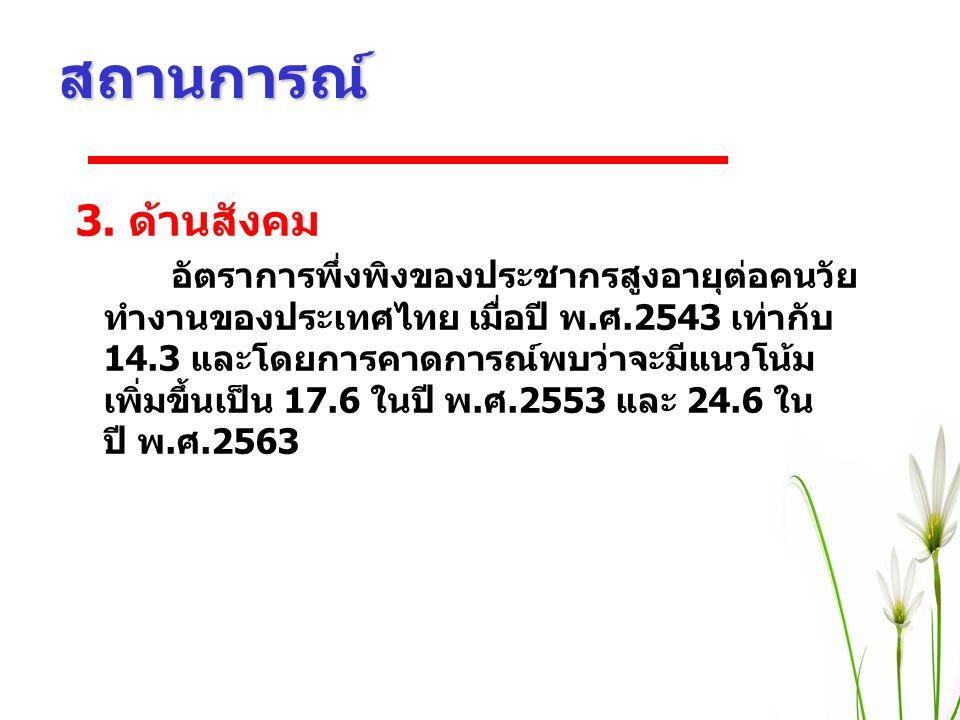 สถานการณ์ 3. ด้านสังคม อัตราการพึ่งพิงของประชากรสูงอายุต่อคนวัย ทำงานของประเทศไทย เมื่อปี พ.ศ.2543 เท่ากับ 14.3 และโดยการคาดการณ์พบว่าจะมีแนวโน้ม เพิ่