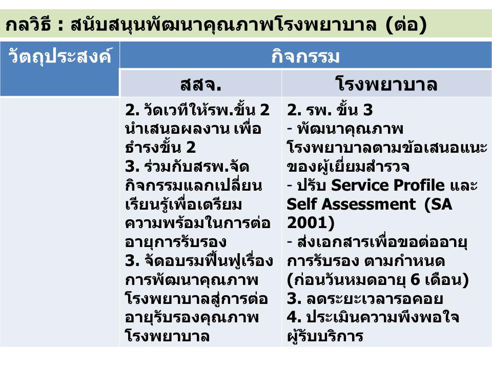 กลวิธี : สนับสนุนพัฒนาคุณภาพโรงพยาบาล (ต่อ) วัตถุประสงค์กิจกรรม สสจ.โรงพยาบาล 2.