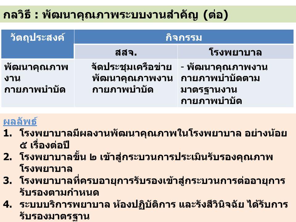 กลวิธี : พัฒนาคุณภาพระบบงานสำคัญ (ต่อ) วัตถุประสงค์กิจกรรม สสจ.โรงพยาบาล พัฒนาคุณภาพ งาน กายภาพบำบัด จัดประชุมเครือข่าย พัฒนาคุณภาพงาน กายภาพบำบัด - พัฒนาคุณภาพงาน กายภาพบำบัดตาม มาตรฐานงาน กายภาพบำบัด ผลลัพธ์ 1.โรงพยาบาลมีผลงานพัฒนาคุณภาพในโรงพยาบาล อย่างน้อย ๕ เรื่องต่อปี 2.โรงพยาบาลขั้น ๒ เข้าสู่กระบวนการประเมินรับรองคุณภาพ โรงพยาบาล 3.โรงพยาบาลที่ครบอายุการรับรองเข้าสู่กระบวนการต่ออายุการ รับรองตามกำหนด 4.ระบบบริการพยาบาล ห้องปฏิบัติการ และรังสีวินิจฉัย ได้รับการ รับรองมาตรฐาน