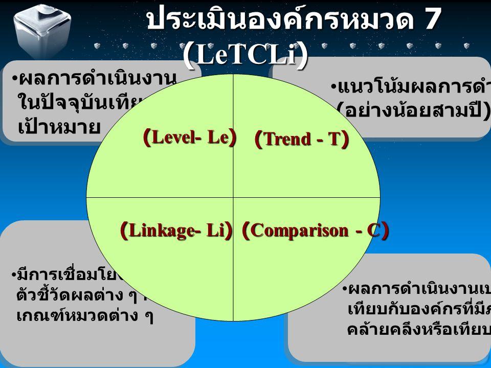 Your company slogan อ้างอิงจุดแข็ง 7 (1) LeTCLi = มีผลลัพธ์ที่ดี (Le) ตามเป้าหมาย มีแนวโน้ม (T) สูงขึ้นอย่างต่อเนื่อง รวมทั้งมีผลลัพธ์ที่อยู่ในระดับ ดีกว่ากับคู่แข่งขัน (C) มีการระบุผลการดำเนินการว่า เป็นผลจากการดำเนินการจากหมวดใด ข้อใดอย่าง ชัดเจนและครอบคลุม (Li) การจัดทำรายงานการประเมินองค์กรด้วย ตนเอง ( SELF ASSESSMENT REPORT) หมวด 7 ตัว อย่าง