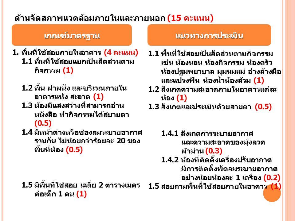 แนวทางการประเมินเกณฑ์มาตรฐาน ด้านจัดสภาพแวดล้อมภายในและภายนอก (15 คะแนน) 1.พื้นที่ใช้สอยภายในอาคาร (4 คะแนน) 1.1 พื้นที่ใช้สอยแยกเป็นสัดส่วนตาม กิจกรร