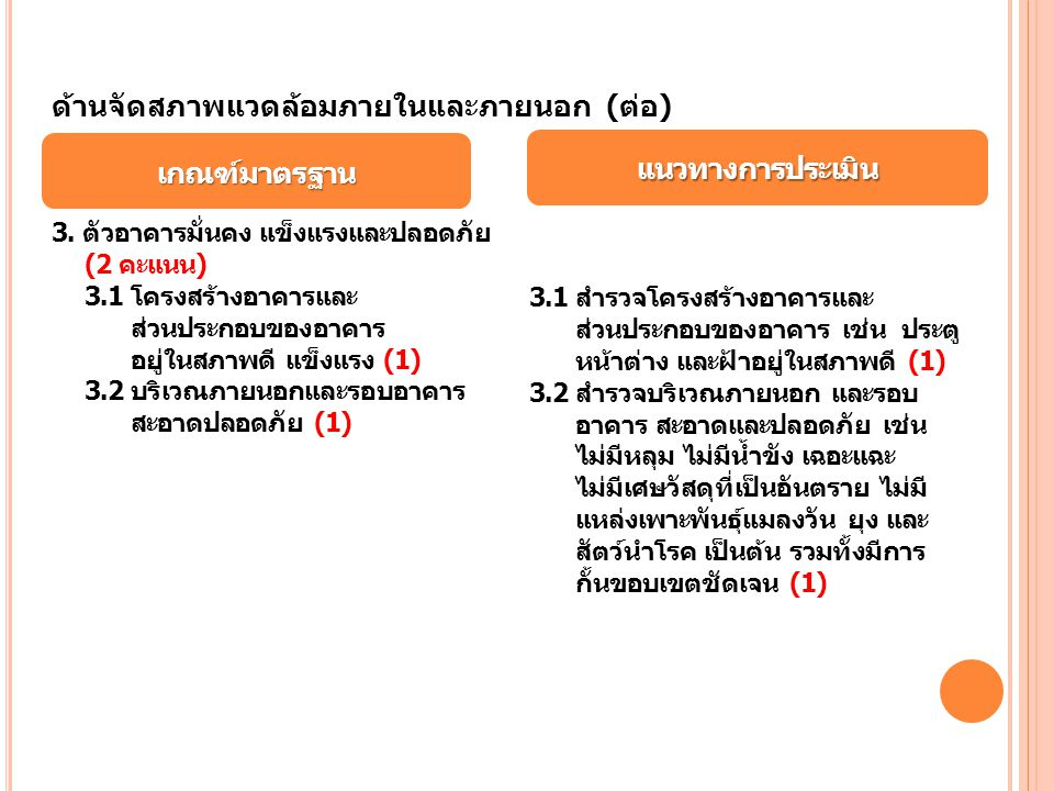 แนวทางการประเมิน เกณฑ์มาตรฐาน ด้านจัดสภาพแวดล้อมภายในและภายนอก (ต่อ) 3. ตัวอาคารมั่นคง แข็งแรงและปลอดภัย (2 คะแนน) 3.1 โครงสร้างอาคารและ ส่วนประกอบของ