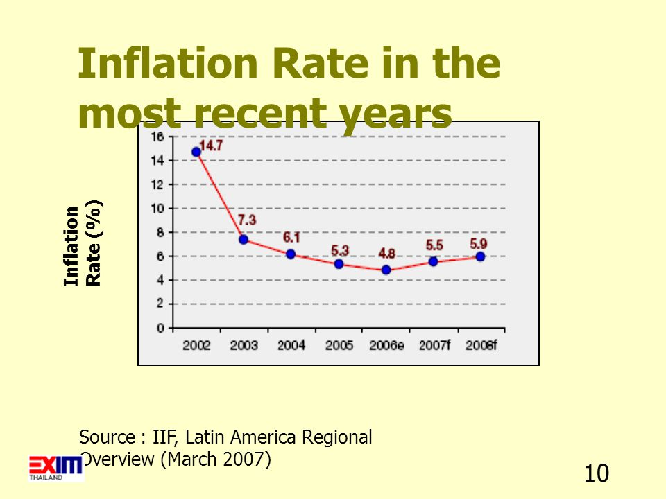10 Inflation Rate in the most recent years Source : IIF, Latin America Regional Overview (March 2007) Inflation Rate (%)