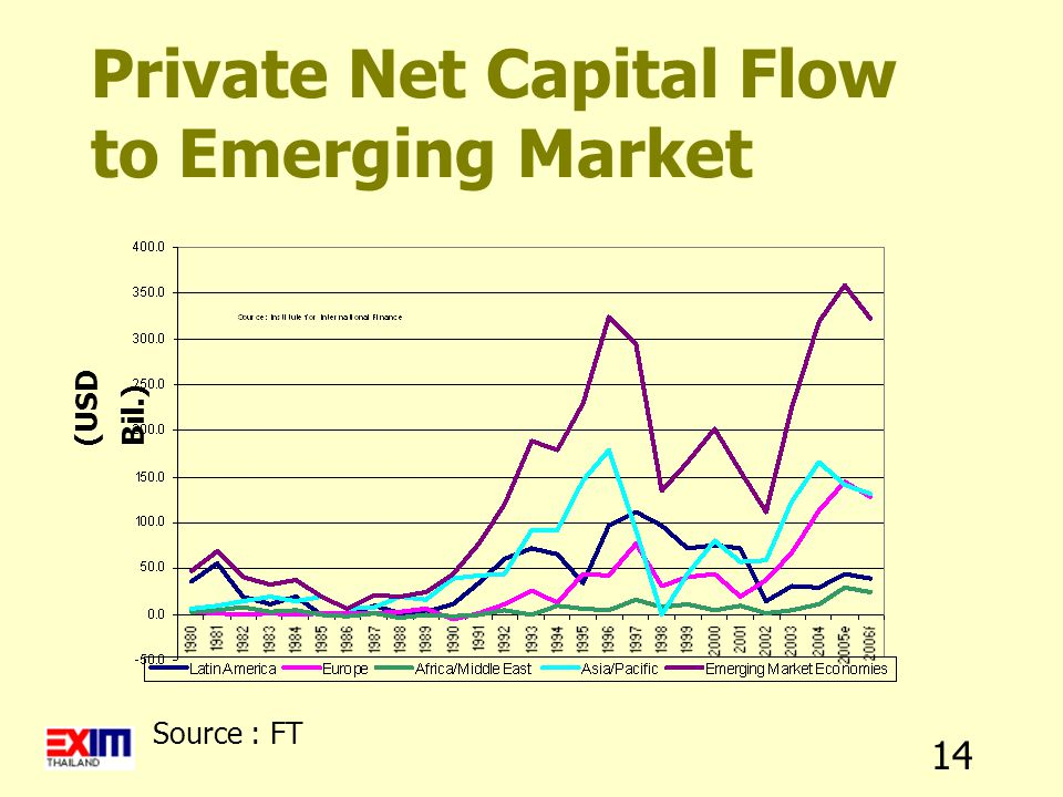 14 Source : FT Private Net Capital Flow to Emerging Market (USD Bil.)