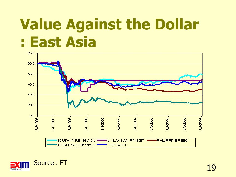 19 Value Against the Dollar : East Asia Source : FT