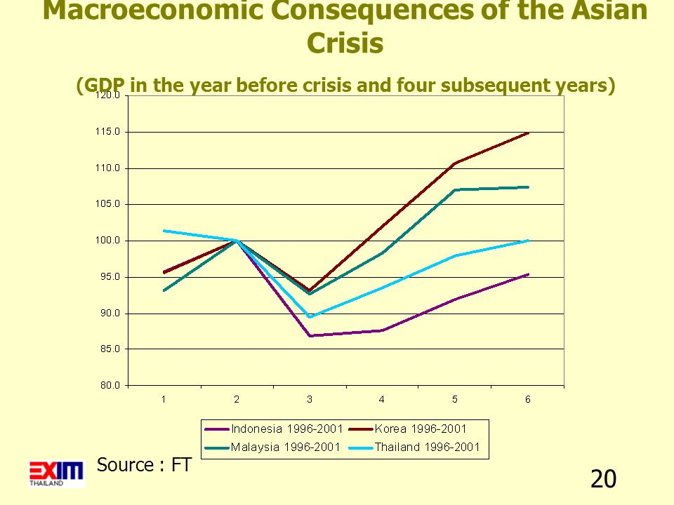 20 Source : FT Macroeconomic Consequences of the Asian Crisis (GDP in the year before crisis and four subsequent years)