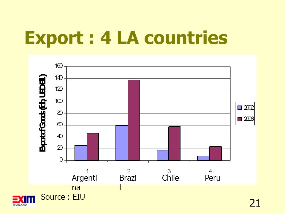 21 Export : 4 LA countries Argenti na Brazi l ChilePeru Source : EIU