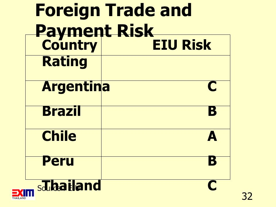 32 Foreign Trade and Payment Risk CountryEIU Risk Rating ArgentinaC BrazilB ChileA PeruB ThailandC Source : EIU