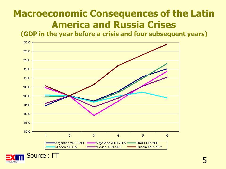 16 Argenti na Bra zil Chil e Per u Short-term Interest Rate Source : IIF, Latin America Regional Overview (March 2007)