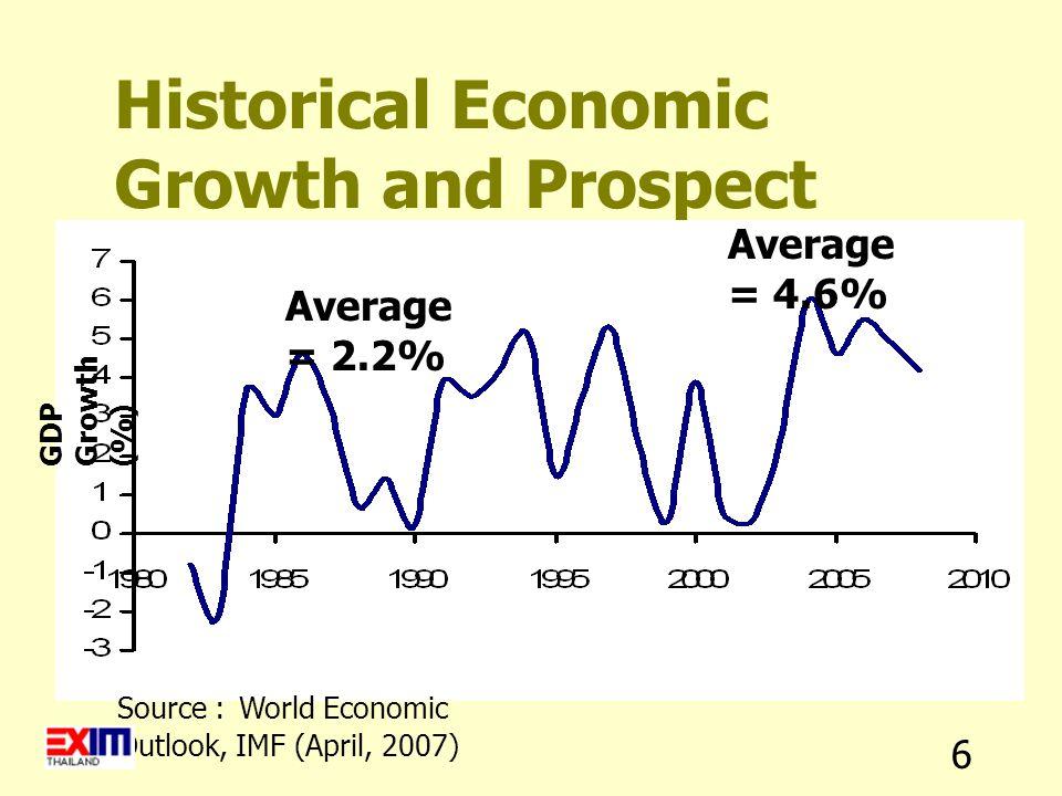 17 Exchange Rate Trend : Real Effective Exchange Rate (1990-2006) Source : IIF, Latin America Regional Overview (March 2007)