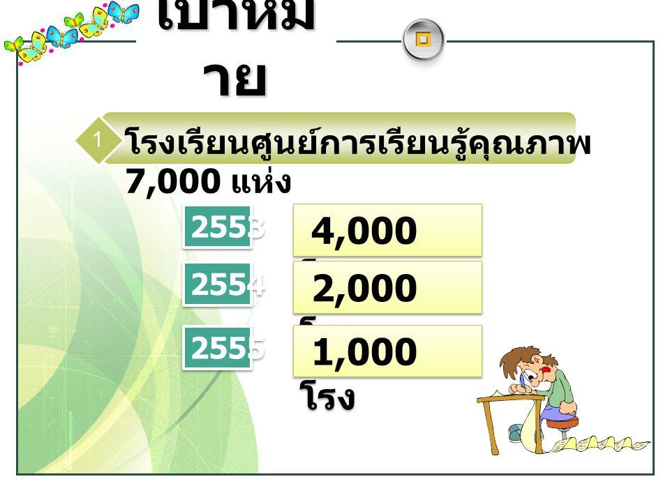 www.themegallery.com LOGO เป้าหม าย โรงเรียนศูนย์การเรียนรู้คุณภาพ 7,000 แห่ง 1 2553 2554 2555 4,000 โรง 2,000 โรง 1,000 โรง
