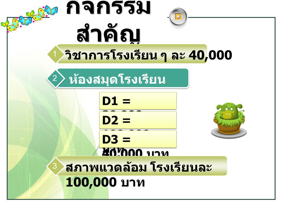 www.themegallery.com LOGO กิจกรรม สำคัญ วิชาการโรงเรียน ๆ ละ 40,000 บาท 1 D1 = 30,900 บาท D2 = 100,000 บาท D3 = 40,000 บาท ห้องสมุดโรงเรียน 2 สภาพแวดล