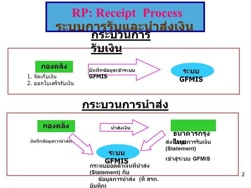กระบวนการ รับเงิน 1. จัดเก็บเงิน 2. ออกใบเสร็จรับเงิน ระบบ GFMIS กระบวนการนำส่ง กองคลัง ธนาคารกรุง ไทย RP: Receipt Process ระบบการรับและนำส่งเงิน บันท