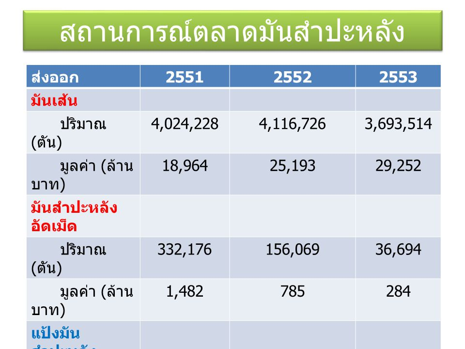 สถานการณ์ตลาดมันสำปะหลัง ส่งออก 255125522553 มันเส้น ปริมาณ ( ตัน ) 4,024,2284,116,7263,693,514 มูลค่า ( ล้าน บาท ) 18,96425,19329,252 มันสำปะหลัง อัดเม็ด ปริมาณ ( ตัน ) 332,176156,06936,694 มูลค่า ( ล้าน บาท ) 1,482785284 แป้งมัน สำปะหลัง ปริมาณ ( ตัน ) 2,496,6772,431,8922,681,39 2 มูลค่า ( ล้านบาท ) 29,49540,16247,294