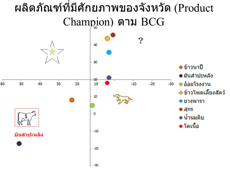 ผลิตภัณฑ์ที่มีศักยภาพของจังหวัด (Product Champion) ตาม BCG