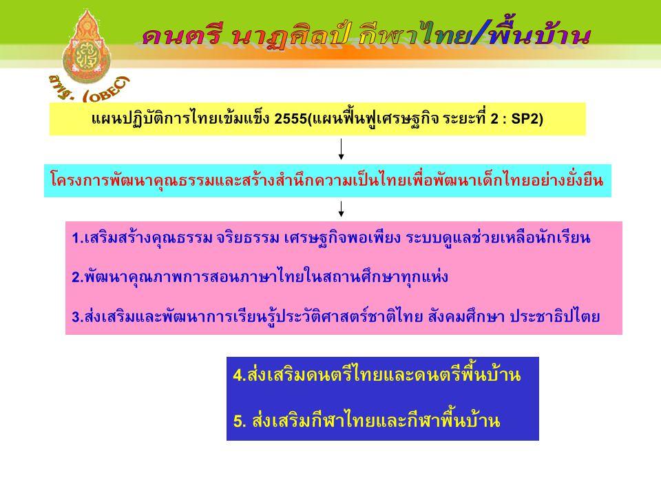แผนปฏิบัติการไทยเข้มแข็ง 2555(แผนฟื้นฟูเศรษฐกิจ ระยะที่ 2 : SP2) โครงการพัฒนาคุณธรรมและสร้างสำนึกความเป็นไทยเพื่อพัฒนาเด็กไทยอย่างยั่งยืน 4.ส่งเสริมดน
