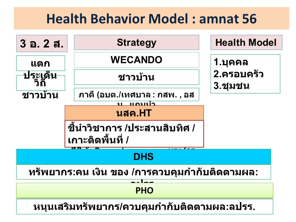 Health Behavior Model : amnat 56 3 อ.2 ส.