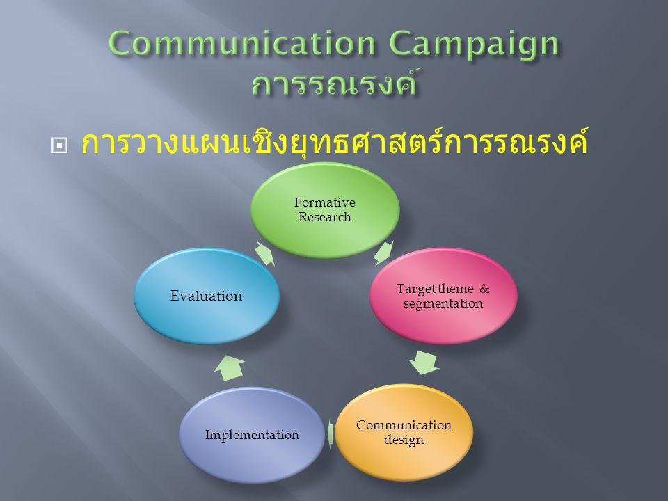  การวางแผนเชิงยุทธศาสตร์การรณรงค์ Formative Research Target theme & segmentation Communication design Implementation Evaluation