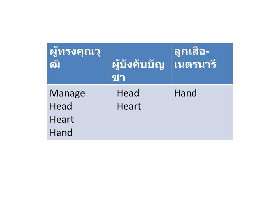 ผู้ทรงคุณวุ ฒิ ผู้บังคับบัญ ชา ลูกเสือ - เนตรนารี Manage Head Heart Hand Head Heart Hand