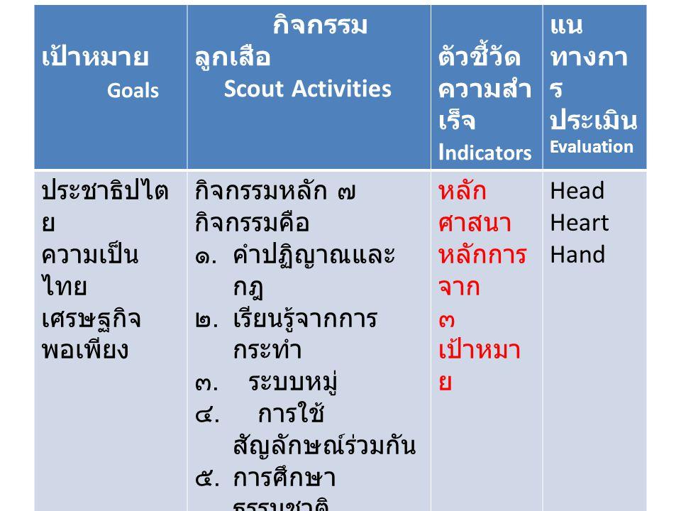 เป้าหมาย Goals กิจกรรม ลูกเสือ Scout Activities ตัวชี้วัด ความสำ เร็จ I ndicators แน ทางกา ร ประเมิน Evaluation ประชาธิปไต ย ความเป็น ไทย เศรษฐกิจ พอเพียง กิจกรรมหลัก ๗ กิจกรรมคือ ๑.คำปฏิญาณและ กฎ ๒.เรียนรู้จากการ กระทำ ๓.
